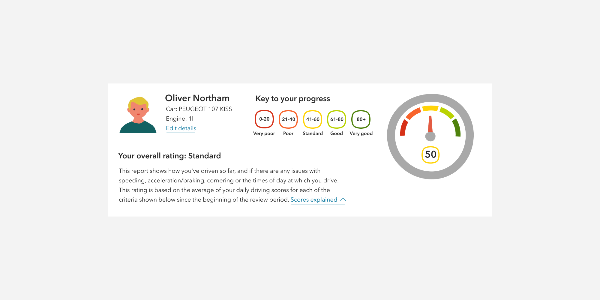 Co-op driving scores widget