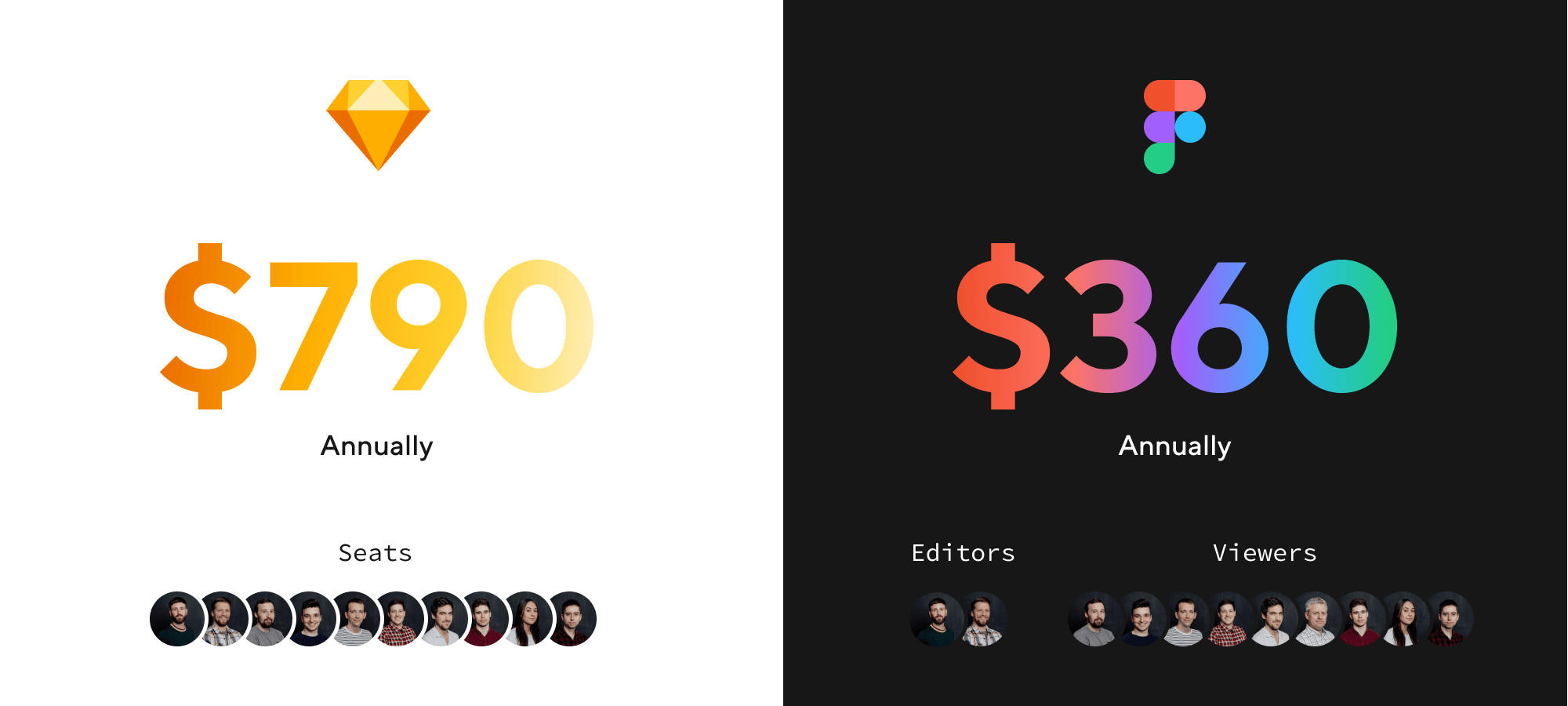 Costs for Figma vs Sketch for an agency of 10